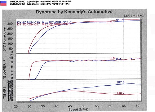 Dynotune results after water injection