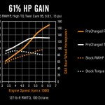 Supercharged Harley Dyno Results