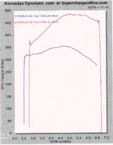 Supercharged z06 torque chart