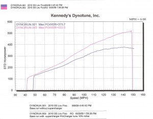 Supercharged 2010 Camaro SS Dyno Chart