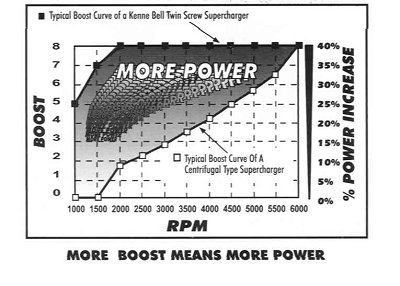 Twin Screw Boost Graph