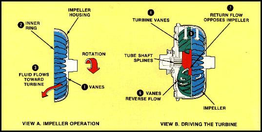Torque Converter Tech Tips and Selection - Kennedy's DynotuneKennedys Dynotune