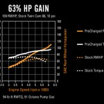 Big horsepower gains with Harley Procharger