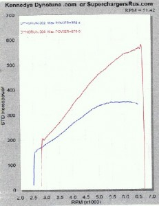 Supercharged Z06 dyno chart