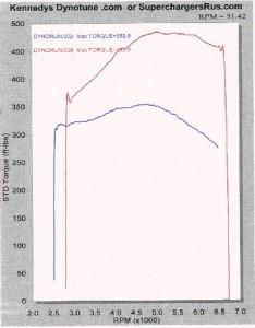 Supercharged z06 torque chart