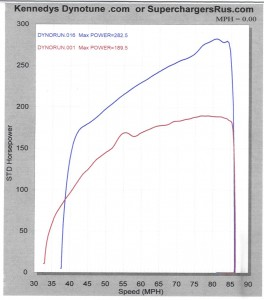 Supercharged Ford expedition HP dyno chart