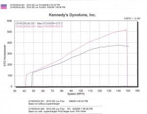 Supercharged 2010 Camaro SS Dyno Chart